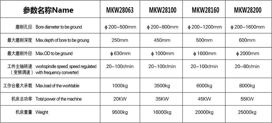 MKW28系列立式数控磨床